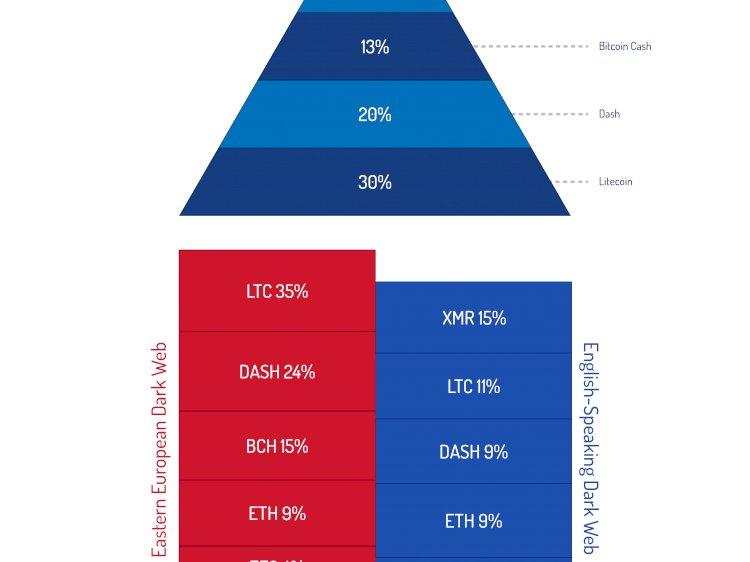Litecoin Outplays Bitcoin In The Dark Web