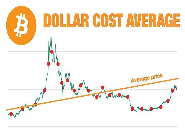 Without All the Stress, here is Low-Risk Bitcoin Investing With Dollar-Cost Averaging Crypto Profits.